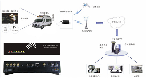 3g视频监控_应急指挥监测系统 - 应急监测系统 - 中科遥感科技集团有限公司官网
